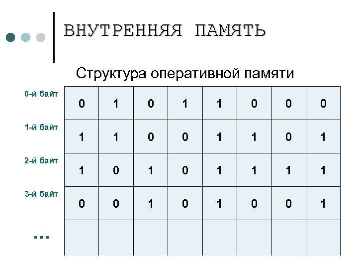 ВНУТРЕННЯЯ ПАМЯТЬ Структура оперативной памяти 0 -й байт 1 -й байт 2 -й байт