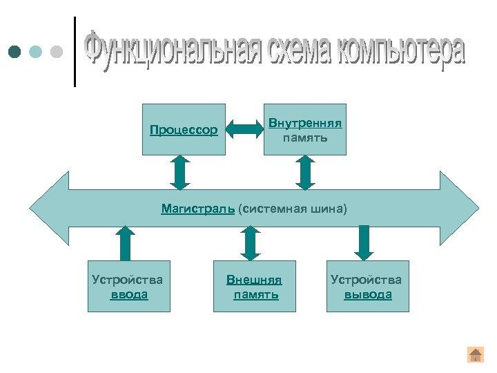 Процессор Внутренняя память Магистраль (системная шина) Устройства ввода Внешняя память Устройства вывода