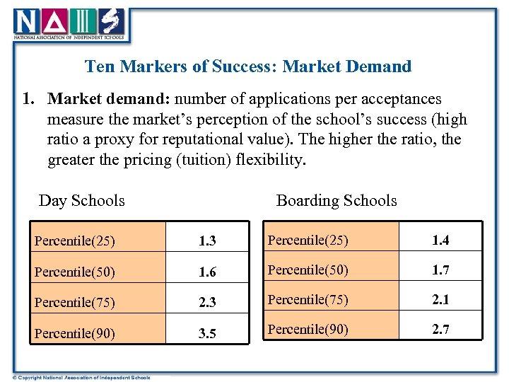 Ten Markers of Success: Market Demand 1. Market demand: number of applications per acceptances