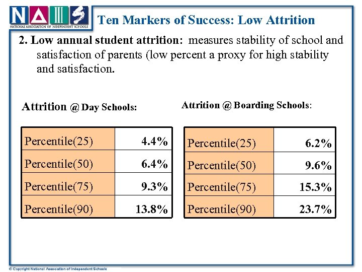 Ten Markers of Success: Low Attrition 2. Low annual student attrition: measures stability of