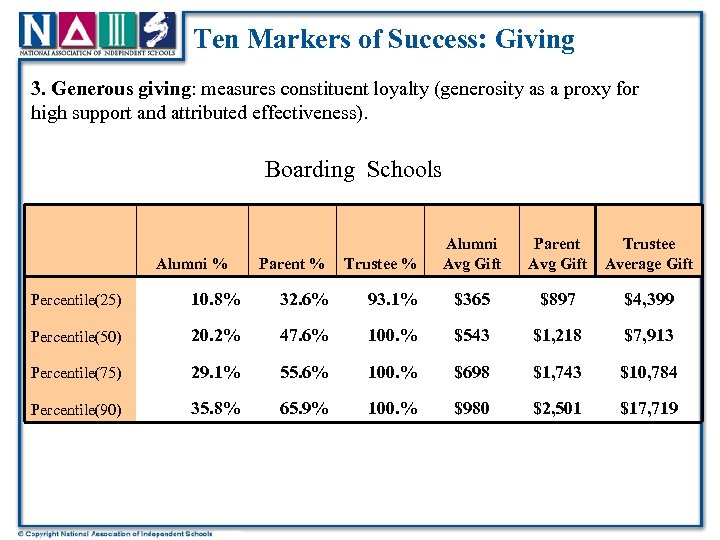 Ten Markers of Success: Giving 3. Generous giving: measures constituent loyalty (generosity as a