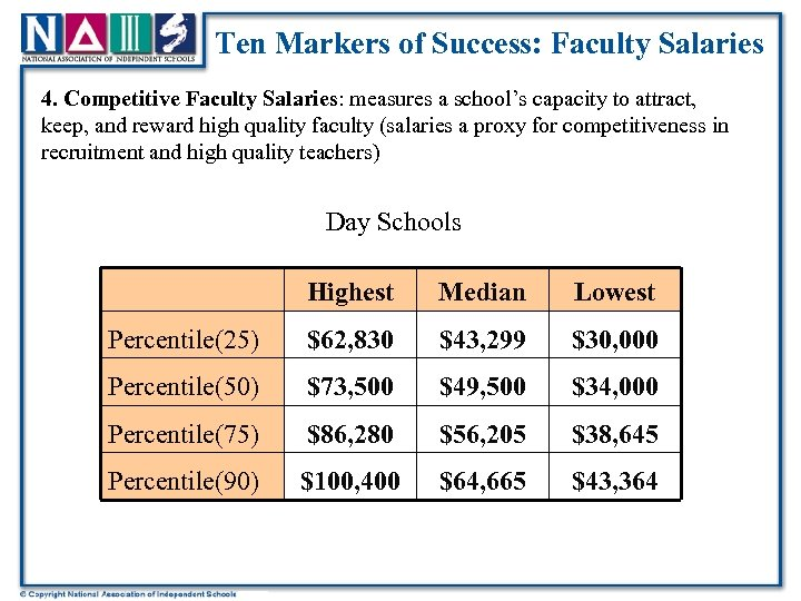 Ten Markers of Success: Faculty Salaries 4. Competitive Faculty Salaries: measures a school's capacity