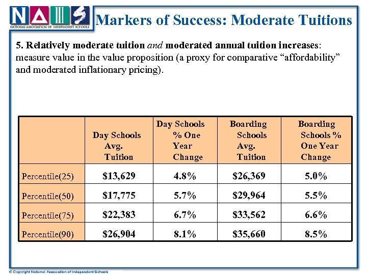 Markers of Success: Moderate Tuitions 5. Relatively moderate tuition and moderated annual tuition increases: