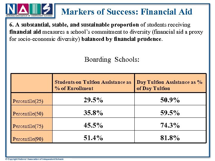 Markers of Success: Financial Aid 6. A substantial, stable, and sustainable proportion of students