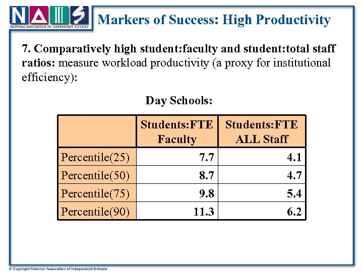 Markers of Success: High Productivity 7. Comparatively high student: faculty and student: total staff