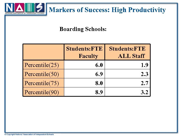 Markers of Success: High Productivity Boarding Schools: Students: FTE Faculty Percentile(25) Percentile(50) Percentile(75) Percentile(90)