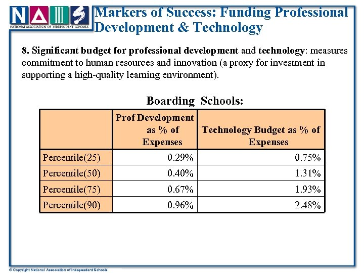 Markers of Success: Funding Professional Development & Technology 8. Significant budget for professional development