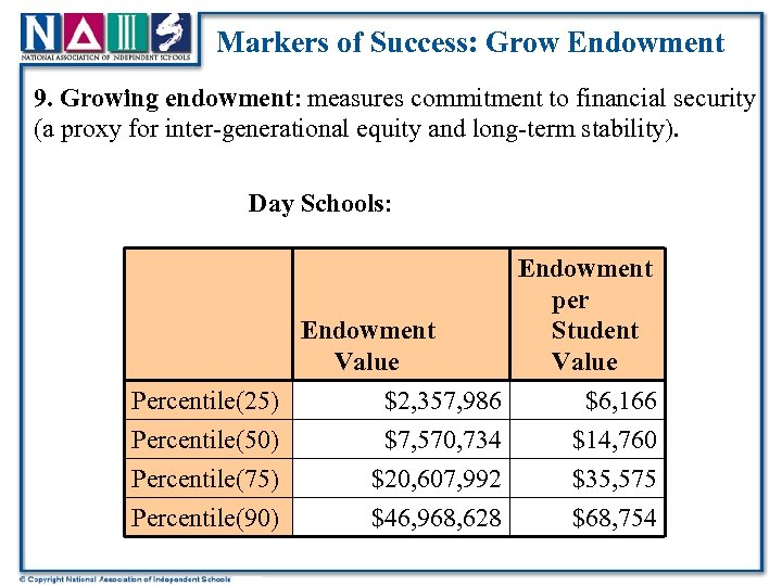 Markers of Success: Grow Endowment 9. Growing endowment: measures commitment to financial security (a