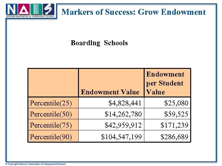 Markers of Success: Grow Endowment Boarding Schools Percentile(25) Endowment per Student Endowment Value $4,