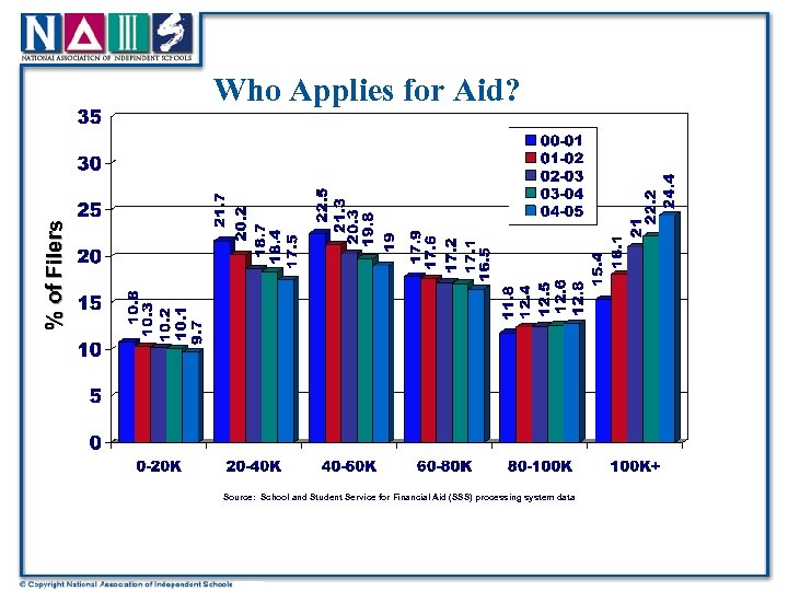 % of Filers Who Applies for Aid? Source: School and Student Service for Financial