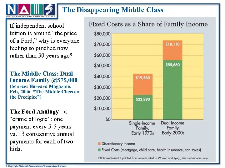 """The Disappearing Middle Class If independent school tuition is around """"the price of a"""