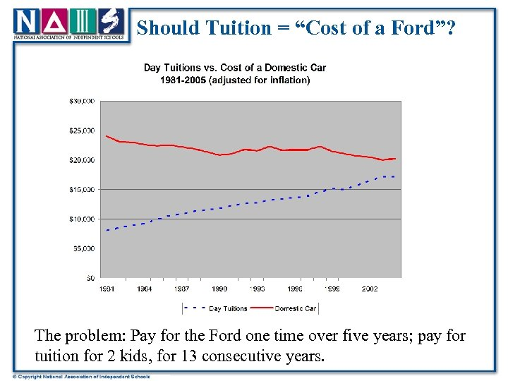 """Should Tuition = """"Cost of a Ford""""? The problem: Pay for the Ford one"""