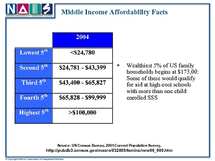 Middle Income Affordability Facts § Wealthiest 5% of US family households begins at $173,