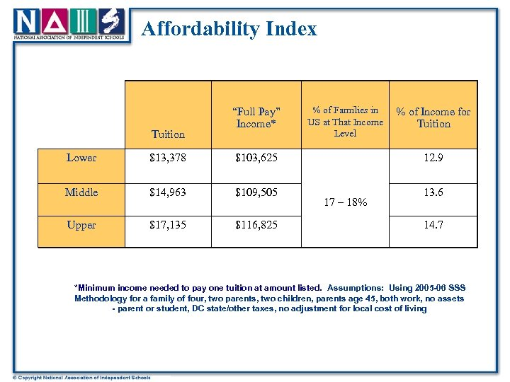 """Affordability Index Tuition """"Full Pay"""" Income* Lower $13, 378 $103, 625 Middle $14, 963"""
