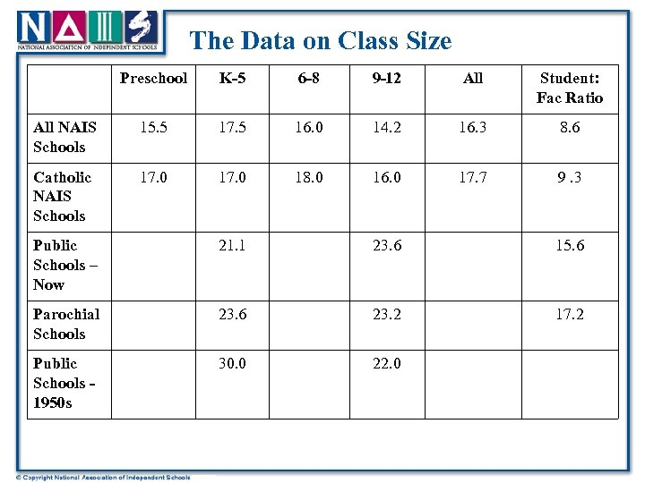 The Data on Class Size Preschool K-5 6 -8 9 -12 All Student: Fac