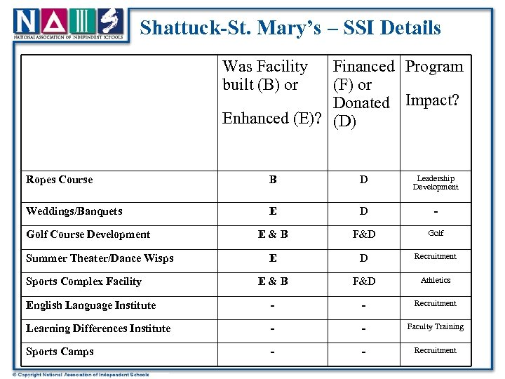 Shattuck-St. Mary's – SSI Details Was Facility built (B) or Financed Program (F) or
