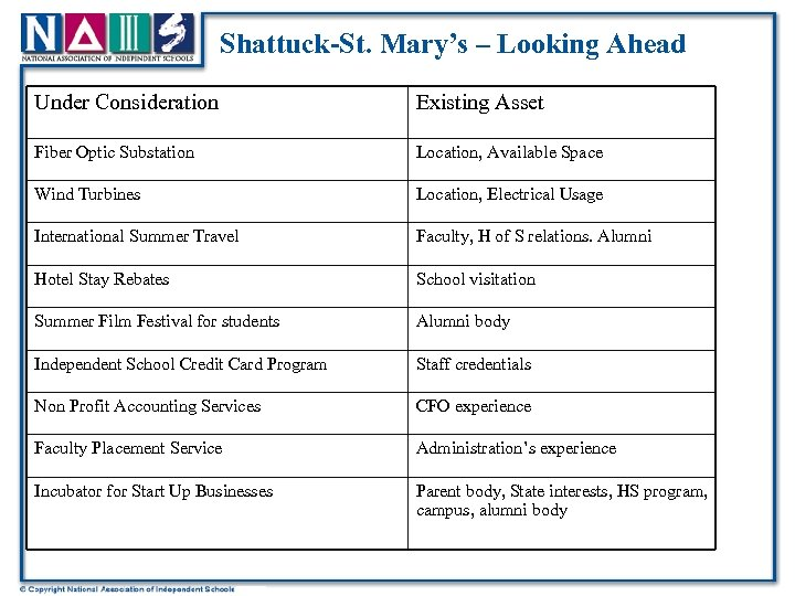 Shattuck-St. Mary's – Looking Ahead Under Consideration Existing Asset Fiber Optic Substation Location, Available