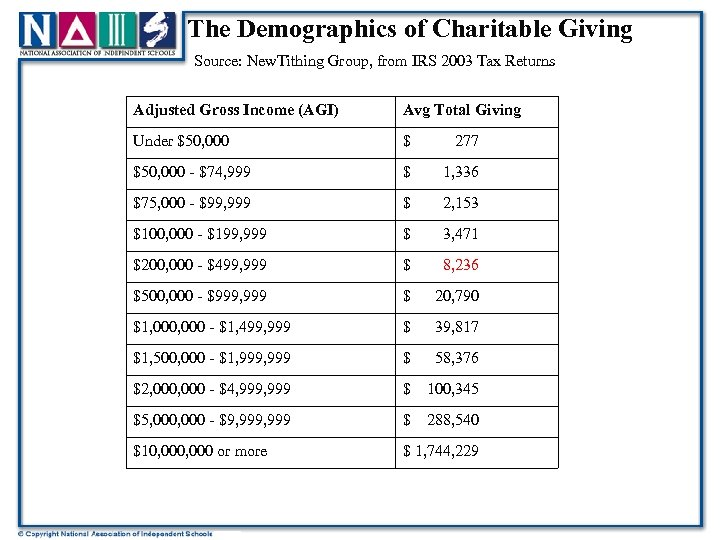 The Demographics of Charitable Giving Source: New. Tithing Group, from IRS 2003 Tax Returns
