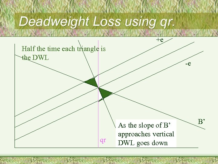 Deadweight Loss using qr. +e Half the time each triangle is the DWL qr