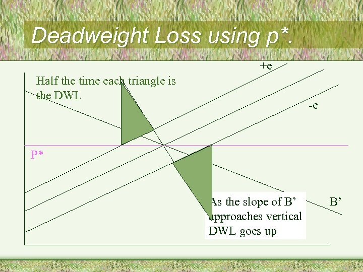 Deadweight Loss using p*. +e Half the time each triangle is the DWL -e
