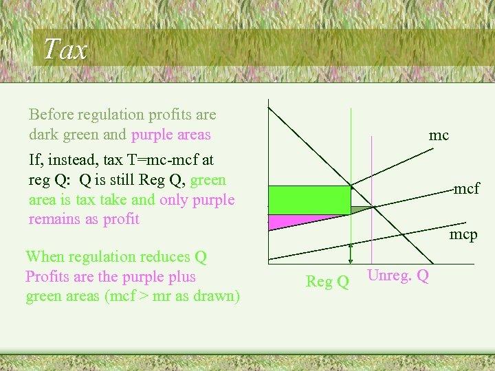Tax Before regulation profits are dark green and purple areas mc If, instead, tax