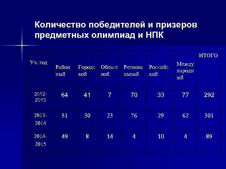 Количество победителей и призеров предметных олимпиад и НПК ИТОГО Уч. год Район ный Городс