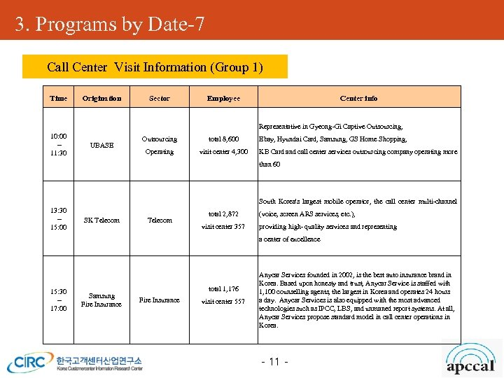 3. Programs by Date-7 Call Center Visit Information (Group 1) APCCAL Expo (전시회) Time