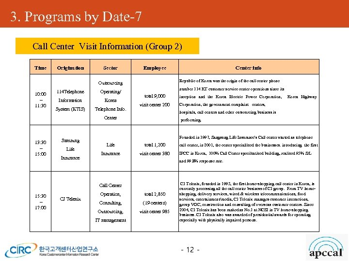 3. Programs by Date-7 Call Center Visit Information (Group 2) APCCAL Expo (전시회) Time