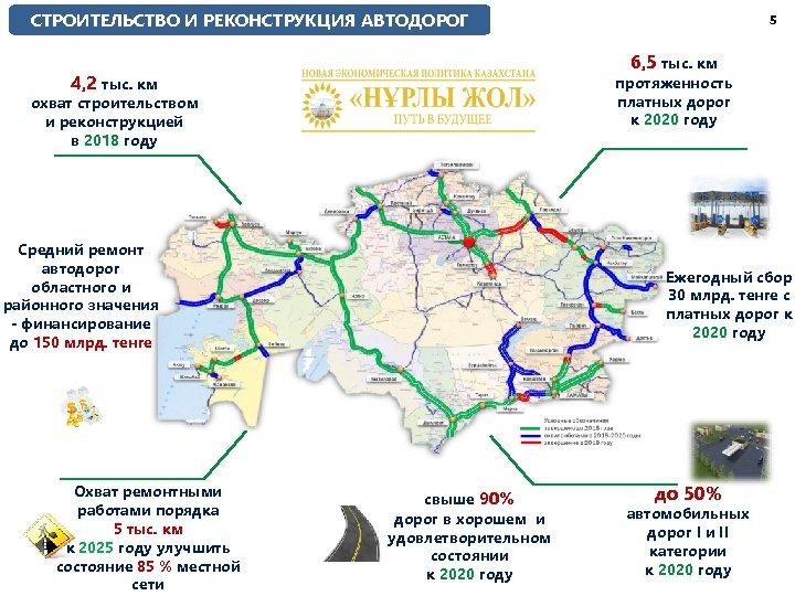 СТРОИТЕЛЬСТВО И РЕКОНСТРУКЦИЯ АВТОДОРОГ 6, 5 тыс. км 4, 2 тыс. км протяженность платных