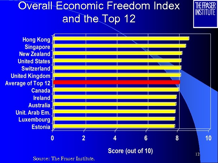 Overall Economic Freedom Index and the Top 12 Source: The Fraser Institute. 12