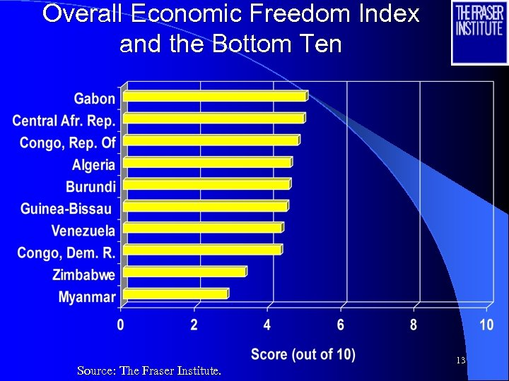 Overall Economic Freedom Index and the Bottom Ten Source: The Fraser Institute. 13