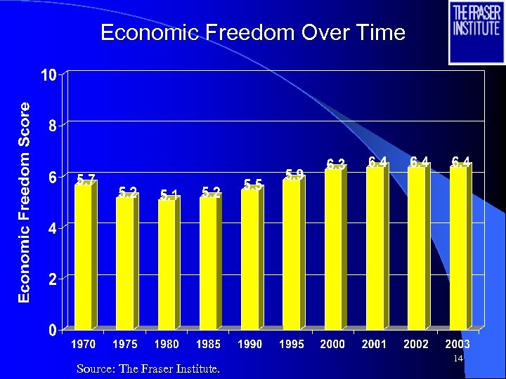 Economic Freedom Over Time Source: The Fraser Institute. 14