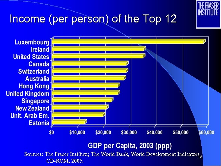 Income (per person) of the Top 12 Sources: The Fraser Institute; The World Bank,