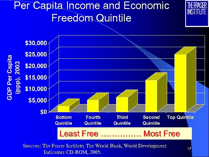 Per Capita Income and Economic Freedom Quintile Least Free …………… Most Free Sources: The
