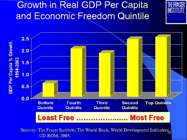 Growth in Real GDP Per Capita and Economic Freedom Quintile Least Free ……………. .