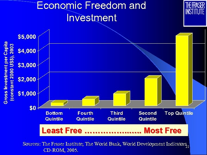 Economic Freedom and Investment Least Free ……………. . Most Free Sources: The Fraser Institute;