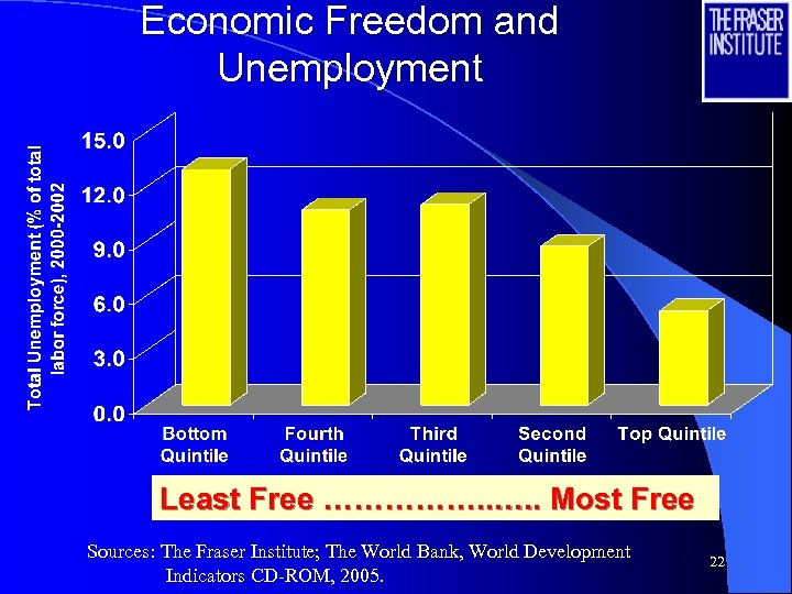 Economic Freedom and Unemployment Least Free ……………. . Most Free Sources: The Fraser Institute;