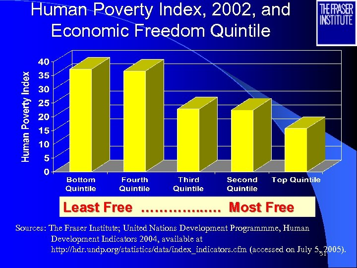 Human Poverty Index, 2002, and Economic Freedom Quintile Least Free …………. . …. Most