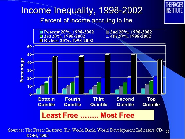Income Inequality, 1998 -2002 Percent of income accruing to the Least Free ……. .