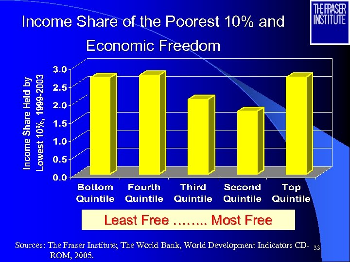 Income Share of the Poorest 10% and Economic Freedom Least Free ……. . Most