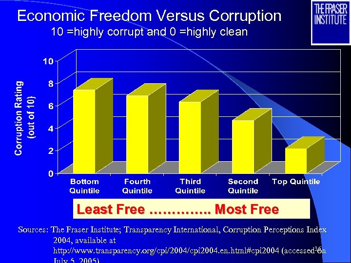 Economic Freedom Versus Corruption 10 =highly corrupt and 0 =highly clean Least Free ………….