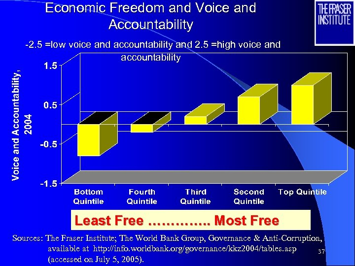 Economic Freedom and Voice and Accountability -2. 5 =low voice and accountability and 2.