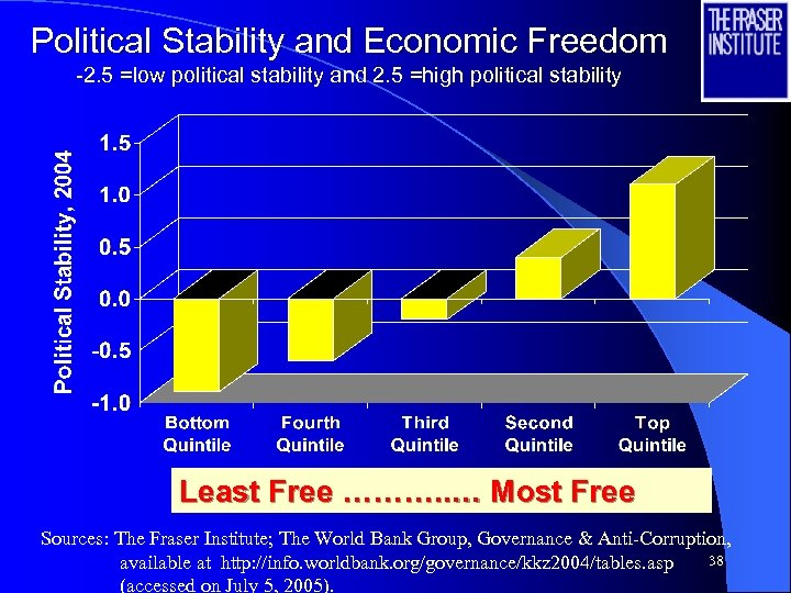 Political Stability and Economic Freedom -2. 5 =low political stability and 2. 5 =high