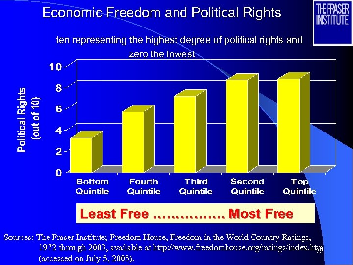 Economic Freedom and Political Rights ten representing the highest degree of political rights and