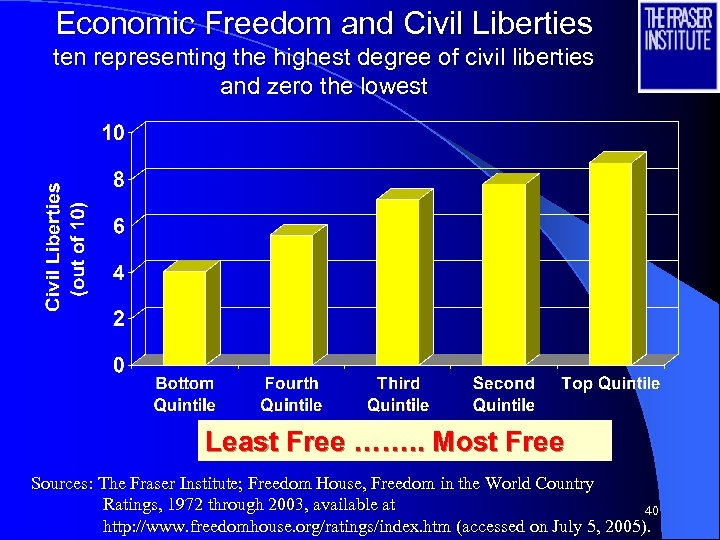 Economic Freedom and Civil Liberties ten representing the highest degree of civil liberties and