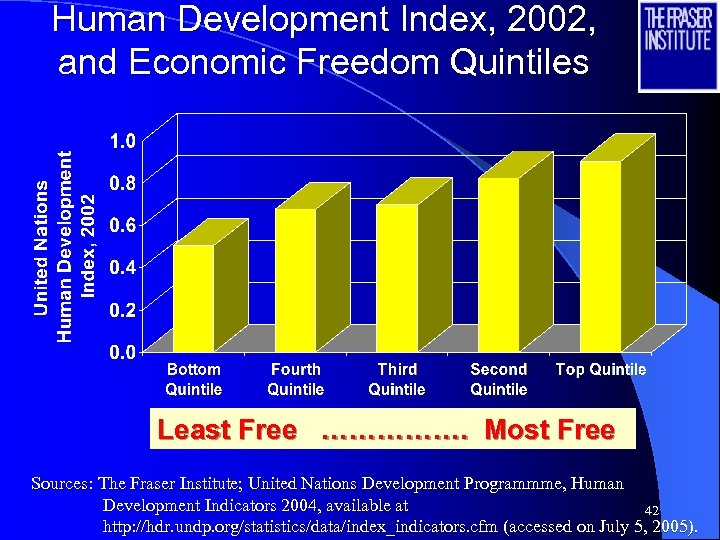 Human Development Index, 2002, and Economic Freedom Quintiles Least Free ……………. Most Free Sources: