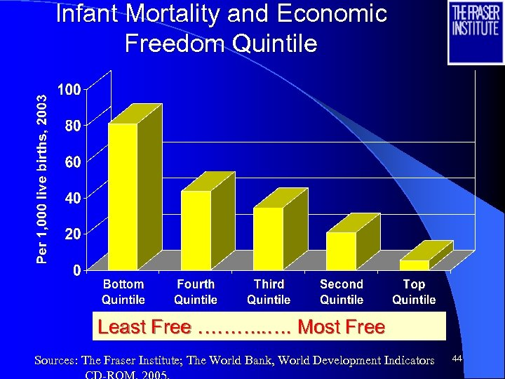 Infant Mortality and Economic Freedom Quintile Least Free ………. . …. Most Free Sources: