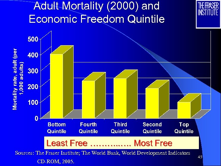 Adult Mortality (2000) and Economic Freedom Quintile Least Free ………. . …. Most Free
