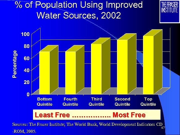 % of Population Using Improved Water Sources, 2002 Least Free ……………. . Most Free
