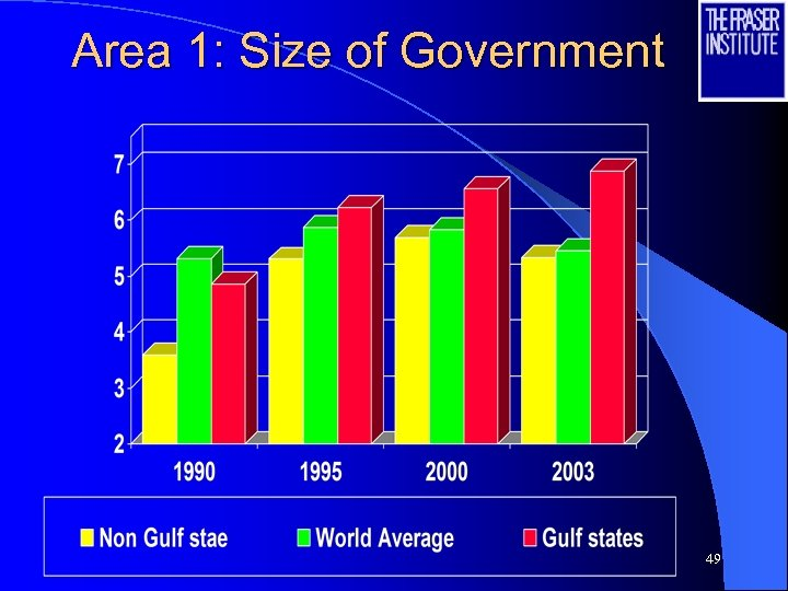 Area 1: Size of Government 49
